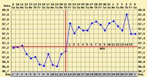 bbt chart basal body tempature