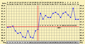 bbt chart