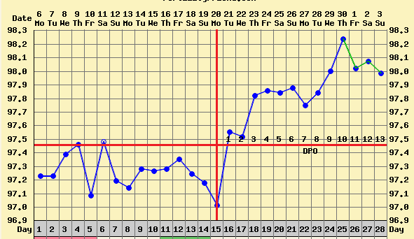Triphasic Chart Examples