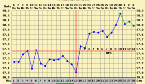 triphasic pregnancy bbt chart