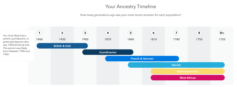 ancestry timeline 23andme