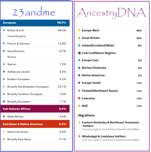 23andme vs ancestrydna comparison review best DNA test