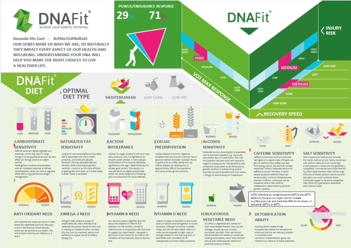 DNAfit Review: A DNA Test for Weight Loss?