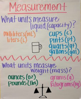 Measurement Anchor Chart for Liquid and Weight Third Grade