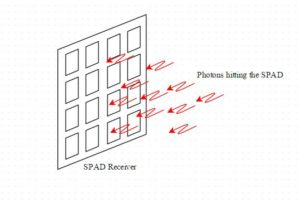Highly Sensitive Photon Counting Receivers for Li-Fi