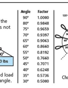 Because of the reduced lifting capacity use extra care when horizontal lift angle is less than and do not make lifts load also chain sling safety information it manufacturing rh