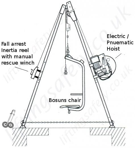 LiftingSafety