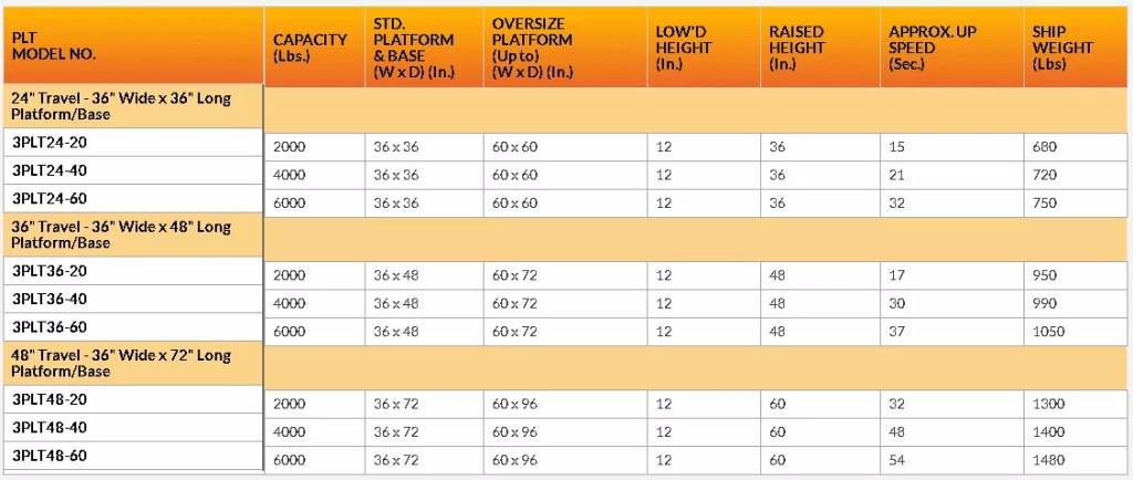 36 wide plt portable lift table chart