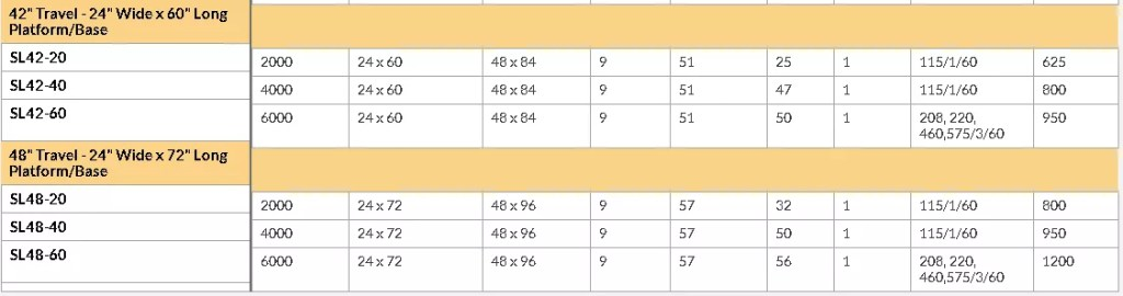 SL42-SL48 series lift table chart