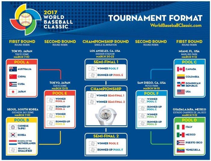 RD queda en Grupo C para el Clásico Mundial