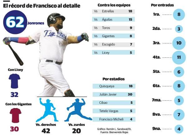 ¿Entrará el récord de jonrones de Francisco a la lista de irrompibles?
