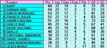 Clasificación final 1º División Almería