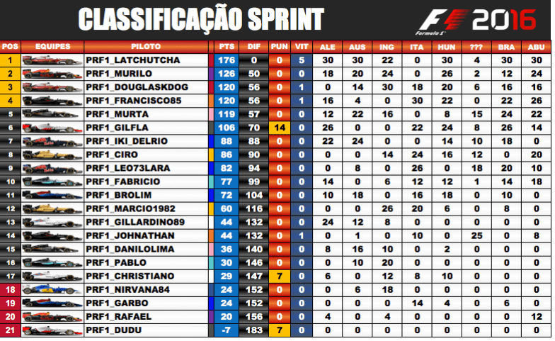 Classificação / F1 2019 PS4 - Sprint