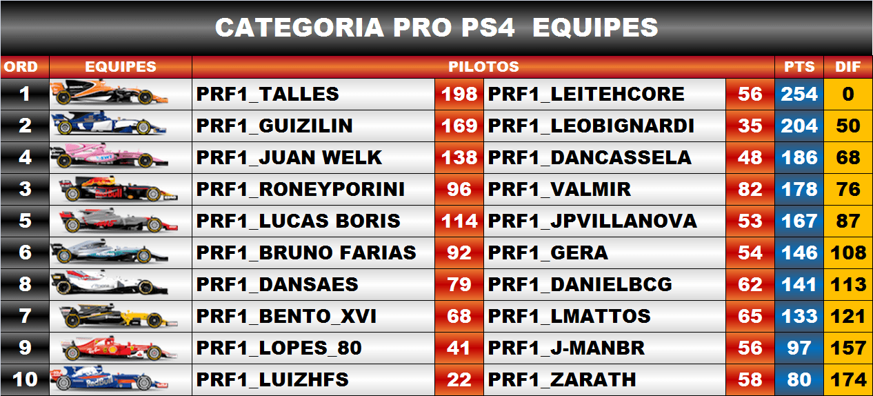 Classificação / F1 2017 PS4 - Pro