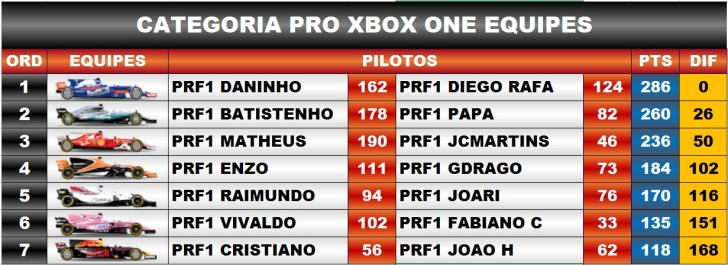 Classificação / F1 2017 XBox One - Pro