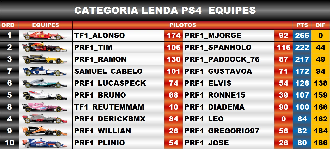 Classificação / F1 2019 PS4 - Lenda