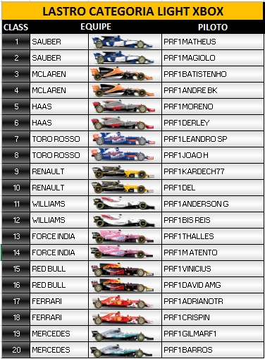 Classificação / F1 2017 Xbox One - Light