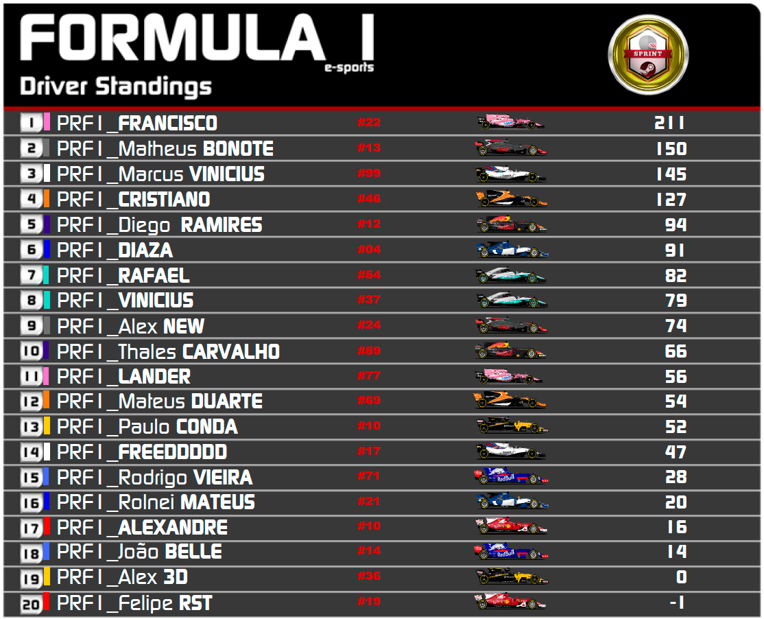 Classificação / F1 2017 PC - Sprint