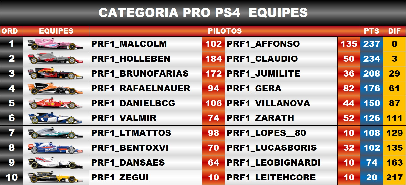 CLASSIFICAÇÃO CATEGORIA PRO 16°