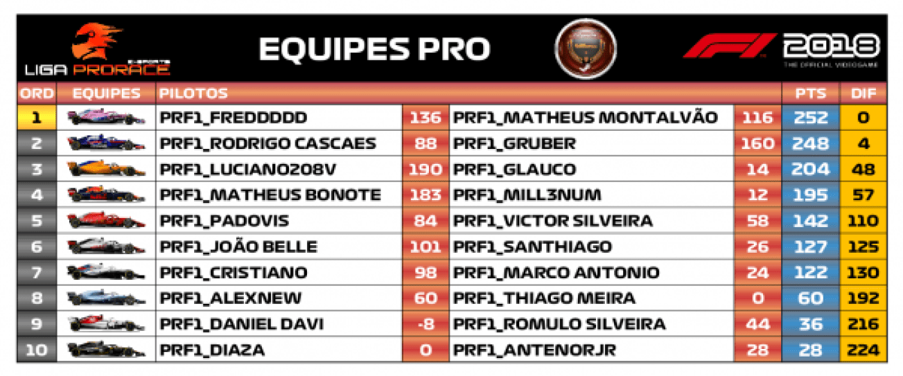 Classificação / F1 2018 PC - Pro