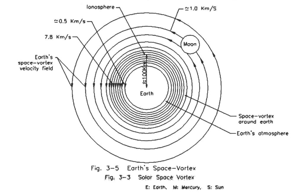 Scientists call out Dark Matters - tEarth's Space Vortex - black and white illustration