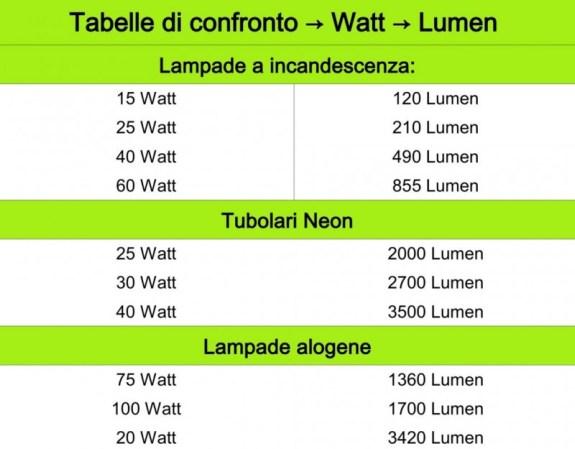 1 Watt Quanti Lumen Sono.Kelvin Lumen Watt Che Cosa Identificano Light Sign