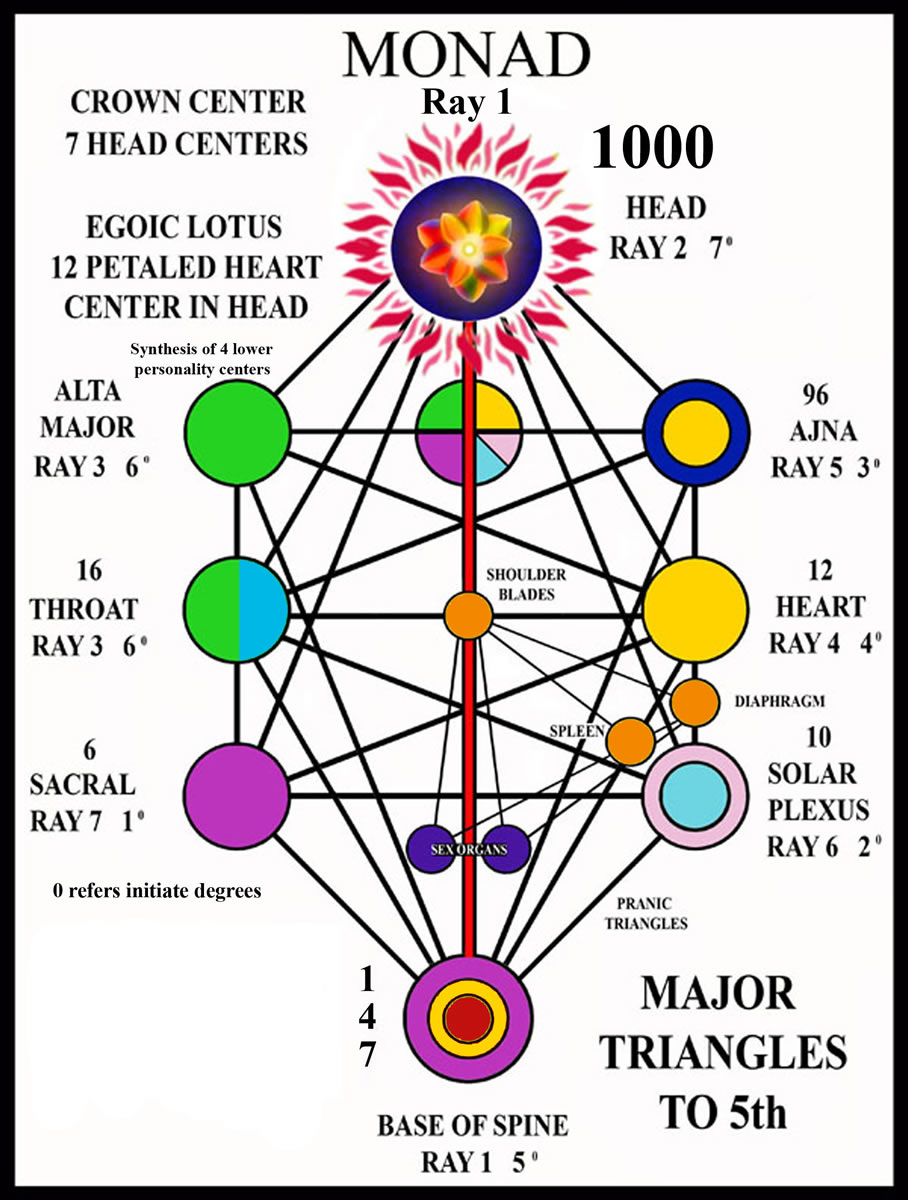 los rayos y los centros