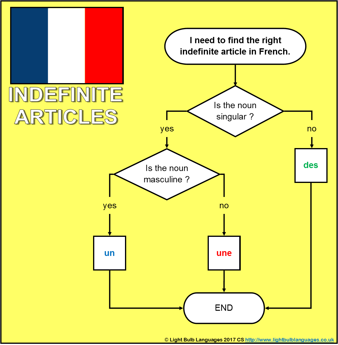 French Ks3 Grammar Resources