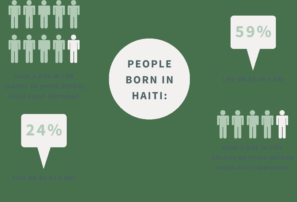 haiti-infographic72