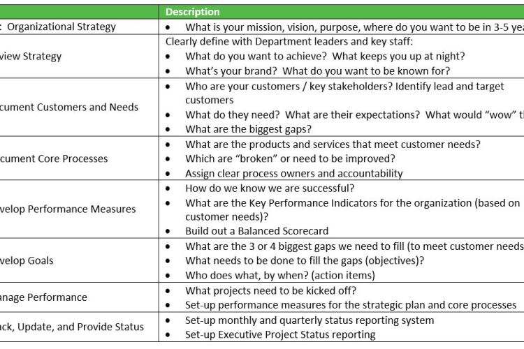 CRE Expert – Organizational Leadership