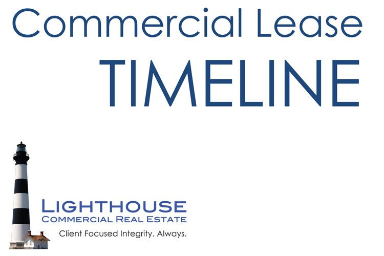 Procrastination In Commercial Real Estate Can Cost You Tens Of Thousands Of Dollars