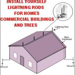 Wiring Diagram For House Lights Honeywell Thermostat Manual Lightning Rod Protection Installation Details