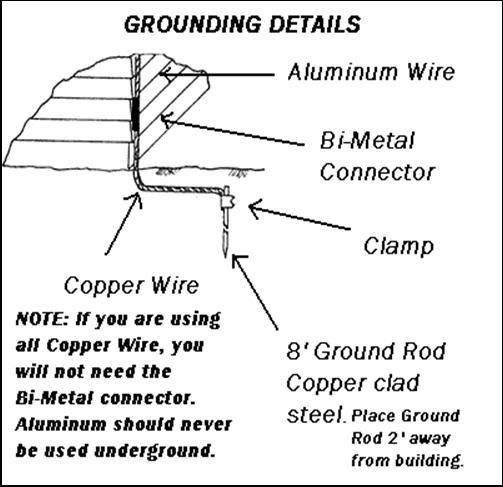 Lightning Rod Protection Installation details