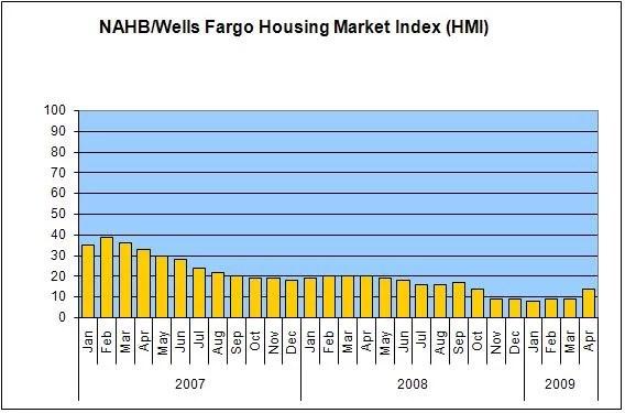 nahb-housing-market-index-april
