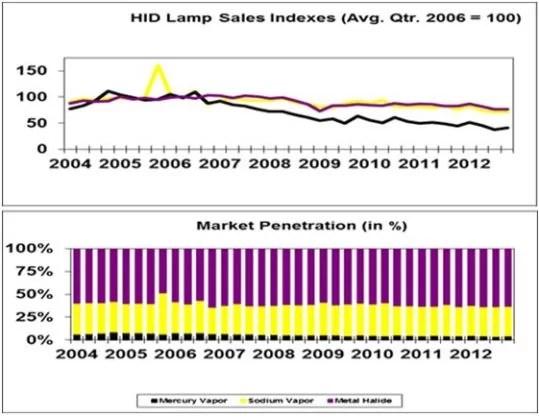 HID-index