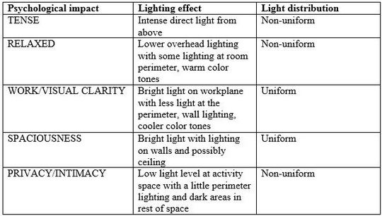 A space's lighting defines its personality and how people perceive it, which in turn affects how they feel about being there. Below are various lighting effects that can take the same space and transform it into different environments.