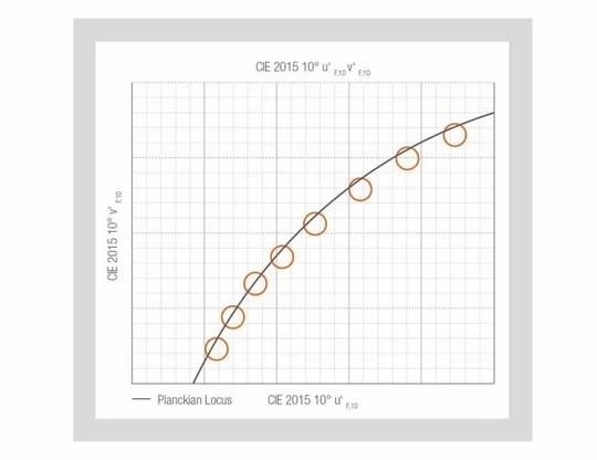 """TEN°"" binning in the 2015 10° u'v' color space."