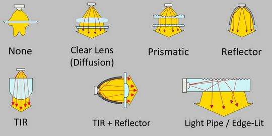Primary approaches to optics. Image courtesy of Hubbell Lighting.