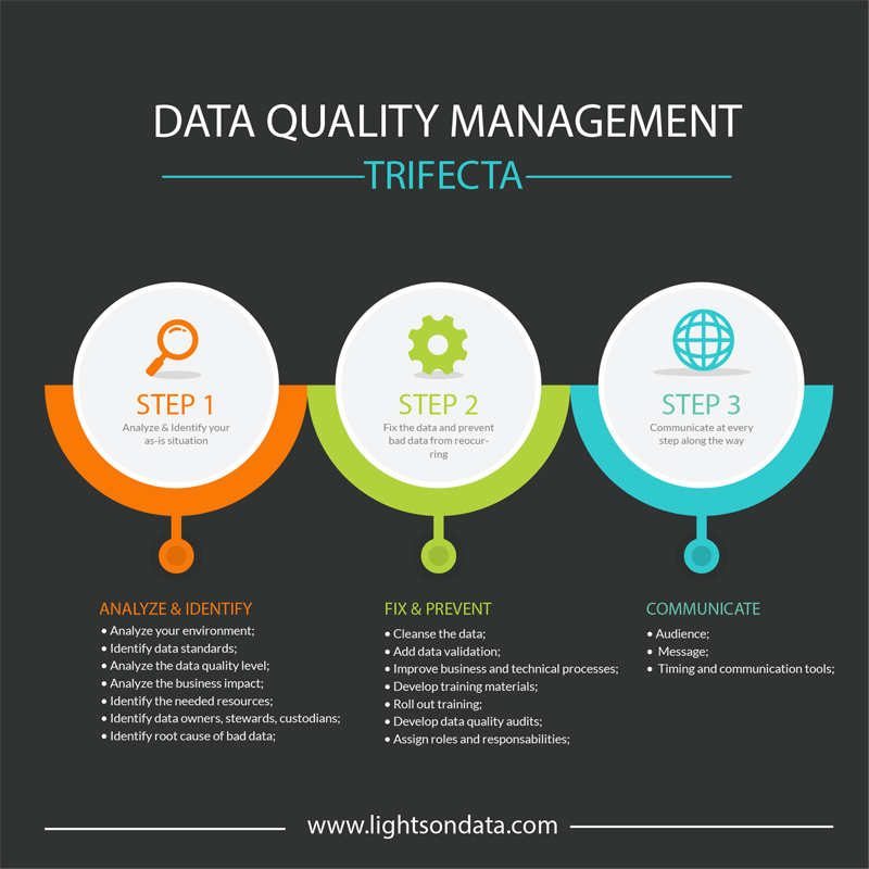 Data Quality Management trifecta