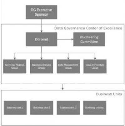 centralized operational model