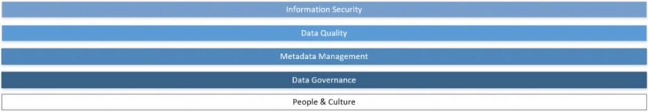 business intelligence foundations