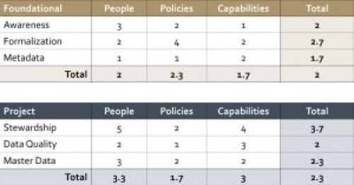 Stanford maturity model score