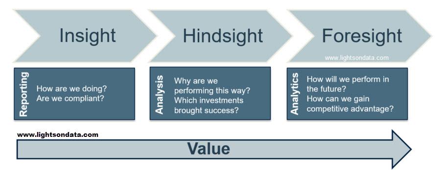insight hindsight foresight