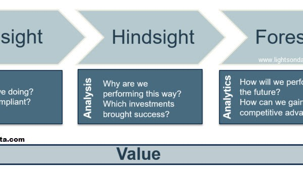 insight hindsight foresight