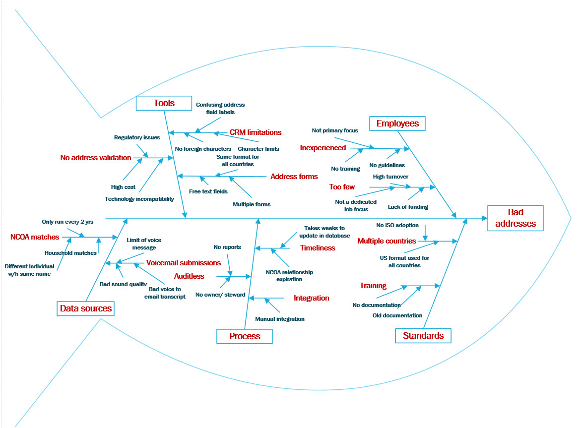 Fishbone diagram for bad addresses