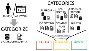 data classification vs data categorization process