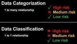 data classification vs data categorization