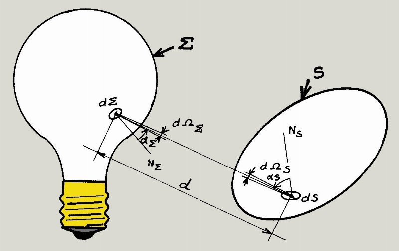 Schéma représentant les paramètres de la définition de la luminance - Notion etendue geometrique © Jean-Jacques Milan - Wikipedia