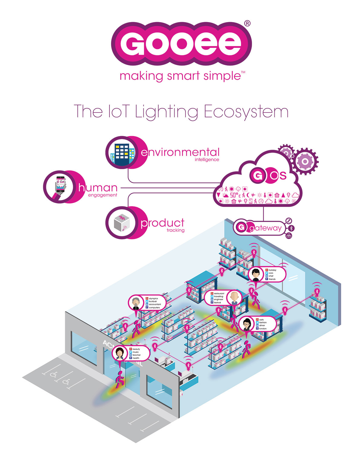 Lauréat exposant - Design Plus, Light + Building 2016 - Photo Gooee Limited, Gooee IoT ecosystem