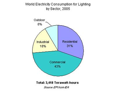Consommation électrique dans le monde pour le secteur de l'éclairage en 2005 © EPI de IAE